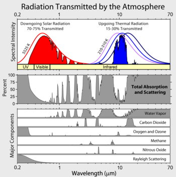 Pattern of absorption bands generated by various greenhouse gases and their impact on both solar radiation and upgoing thermal radiation from the Earth's surface. Note that a greater quantity of upgoing radiation is absorbed, which contributes to the greenhouse effect.