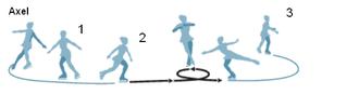 Axel Paulsen - The Axel jump