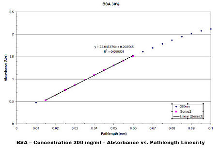 absorption spectroscopy to determine the molar Absorption spectroscopy experiment: reliability and accuracy of beer  absorption spectroscopy is used in order to determine  or sometimes the molar absorption.