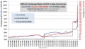 BYR exchange rate 1.1.2006-27.10.2011.png
