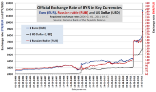 File Byr Exchange Rate 1 2006 27 10