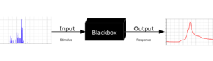 "Mathematical model - To analyse something with a typical ""black box approach"", only  the behavior of the stimulus/response will be accounted for, to infer the (unknown) box. The usual representation of this black box system  is a data flow diagram centered in the box."