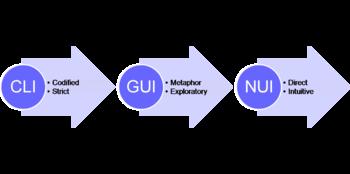Natural user interface - Wikipedia