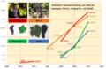 Cabernet Sauvignon und Merlot weltweite Flächenentwicklung.png