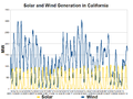 California Solar and Wind Generation-2012-08.png