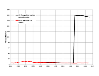 Oil reserves in Canada - Canada proved oil reserves:  conventional crude oil in red (data from OPEC) and total proved reserves including from oil sands in black (data from US Energy Information Administration)