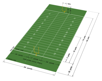 Comparison of American and Canadian football - Diagram of a Canadian football field