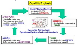 Capability management - Image: Capabilities Described with Architectures