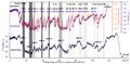 Chronologie approximative des événements de Heinrich par rapport aux événements de Dansgaard-Oeschger et aux Maxima Isotopiques d'Antarctique.png