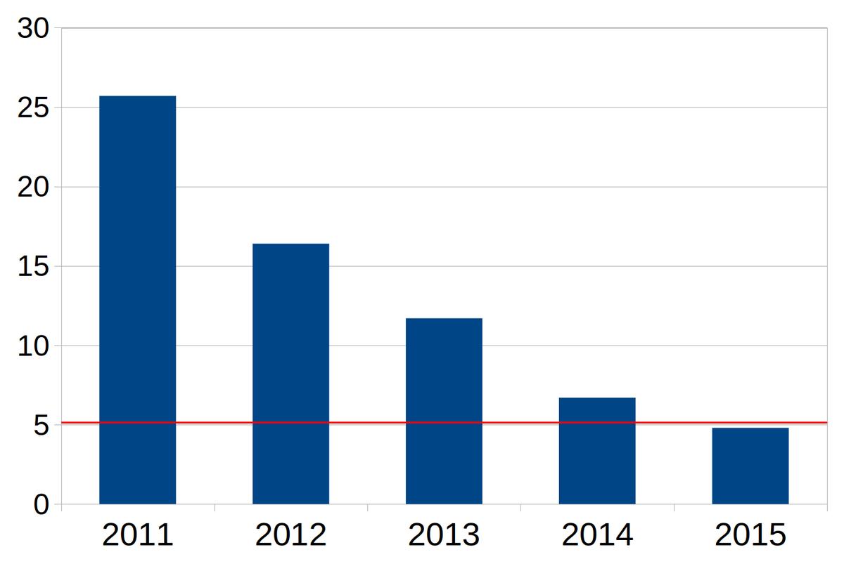 Progress in artificial intelligence - Wikipedia