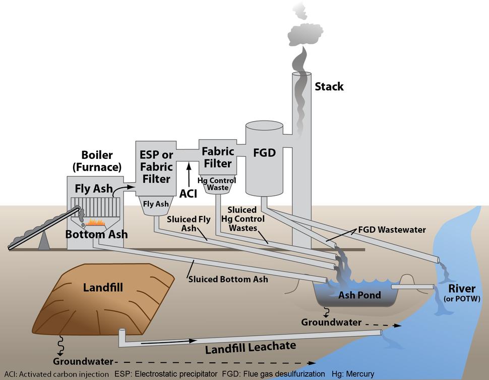 Coal power plant wastestreams - EPA
