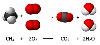 Conservation of mass - Combustion reaction of methane. Where 4 atoms of hydrogen, 4 atoms of oxygen and 1 of carbon are present before and after the reaction. The total mass after the reaction is the same as before the reaction.