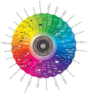 English: The Conversation Prism 2.0