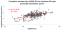 Correlation between the mtDNA GC% and maximum life span across 387 different mammalian species.png