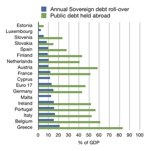 Debt profile of eurozone countries