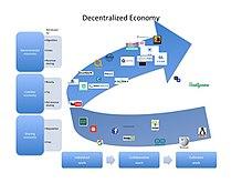 Decentralized autonomous organization - Wikipedia