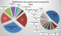 Distribución de pasajeros en aeroportos México.png