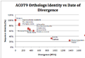 Divergence of Sequence Identity (%) vs. Time (MYA) in ACOT9.png