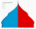 Dominican Republic single age population pyramid 2020.png