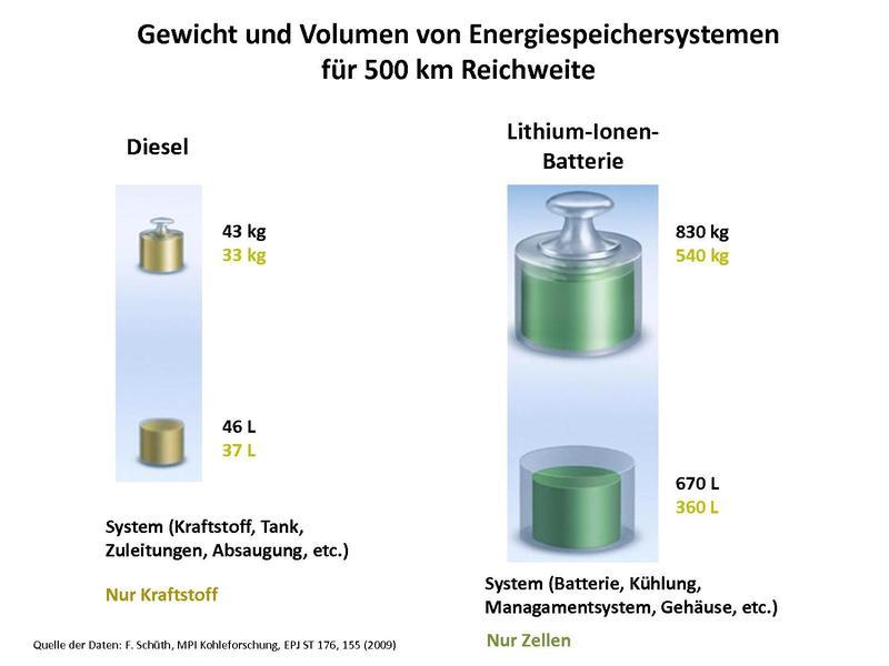 File:Effizienzvergleich - Diesel Batterie.pdf