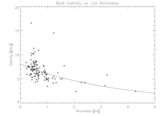 Sea ice growth processes - Image: Eick svsd