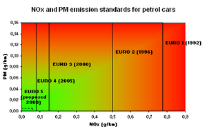 European emission standards - Simplified chart showing the progression of European emission standards for Petrol cars. Note that until Euro 5, there were no PM limits.