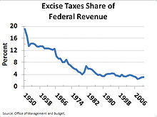 Excise tax in the United States - Wikipedia