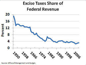 Excise tax in the United States - Image: Excise Taxes Share of Federal Revenue 1950 2007