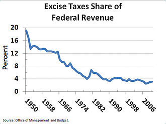 Excise tax in the United States - Excise taxes as a share of federal revenue 1950–2007.