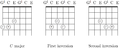 First and second inversions of C-major chord on six-string guitar with major-thirds tuning.png