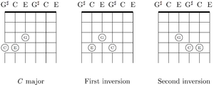 The C major chord and its first and second inversions. In the first inversion, the C note has been raised 3 strings on the same fret; in the second inversion, both the C note and the E note have been raised 3 strings on the same fret.