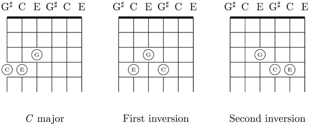 Filefirst And Second Inversions Of C Major Chord On Six String