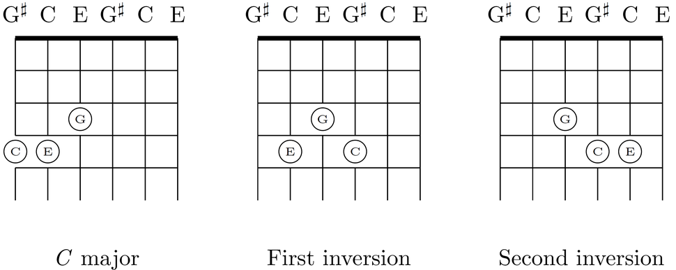 First and second inversions of C-major chord on six-string guitar with major-thirds tuning