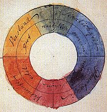 Ilustración de la Teoría de los colores del poeta y científico alemán Johann Wolfgang von Goethe, 1809.