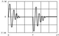 Gomma Transitorio accelerazione.png