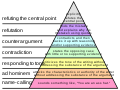 Graham's Hierarchy of Disagreement.svg