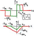 Graphs for a p–n junction on depletion.png