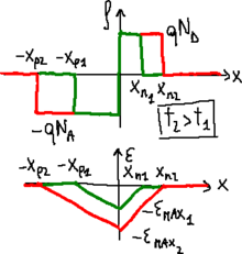 Graphs for a p–n junction on depletion.png