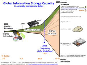 Big data - Image: Hilbert Info Growth