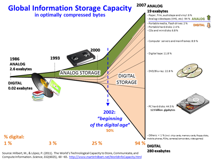 The amount of data stored globally has increased greatly since the 1980s, and by 2007, 94% of it was stored digitally. Source Hilbert InfoGrowth.png