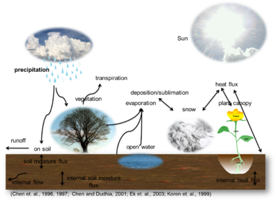Water Cycle Wikipedia