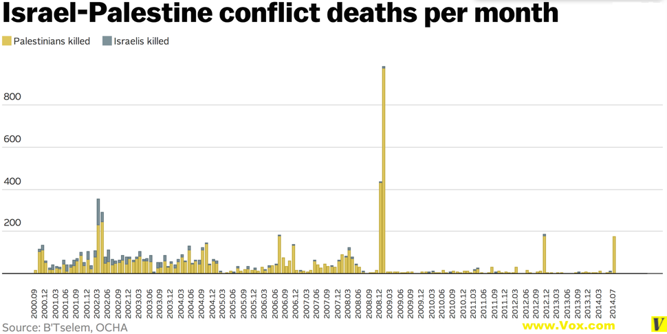 Israel-Palestine conflict deaths per month.png