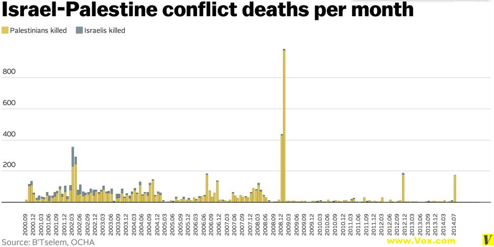 Israel-Palestine conflict deaths per month