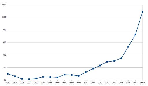 Jeff Bezos - wealth chart