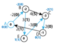 Johnsonuv algoritmus obr4.png