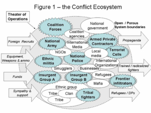 Foreign internal defense - Image: Kilcullen Ecosystem