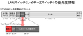 LANスイッチ(レイヤー2スイッチ)の優先度情報.PNG