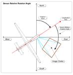 MISB ST 0601.8 - Sensor Relative Rotation Angle.png