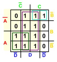 Mapa de Karnaugh com os valores agrupados.