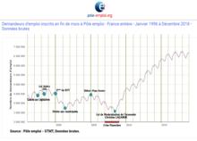Reforme Des 35 Heures En France Wikipedia